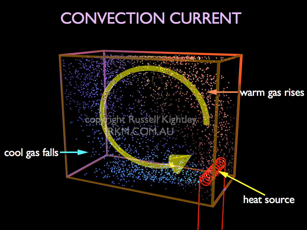 Convection Room Heating By A Convection Heater By Russell