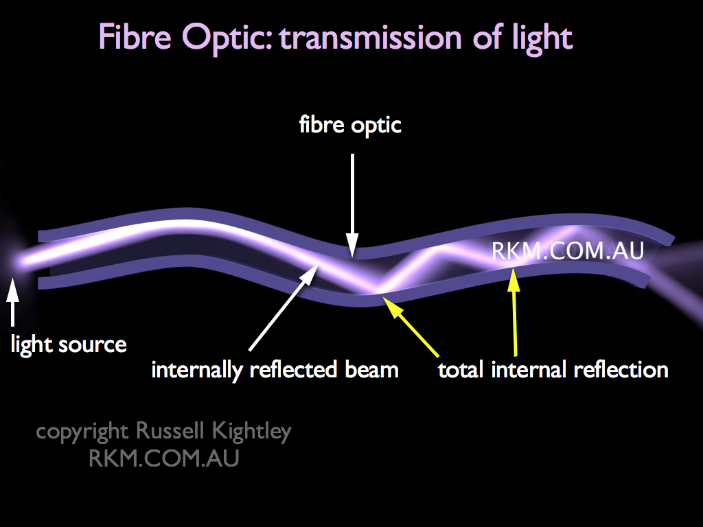 how to cut fiber optic light cable