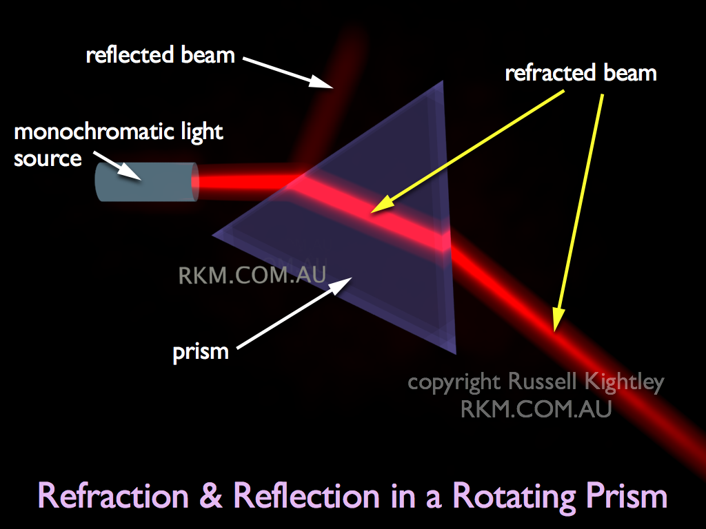 Video Animation: Refraction in a Rotating Prism by Russell ...
